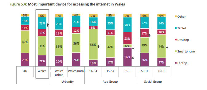 Most important device for accessing the internet in Wales - Ofcom's Most important device for accessing the internet in Wales