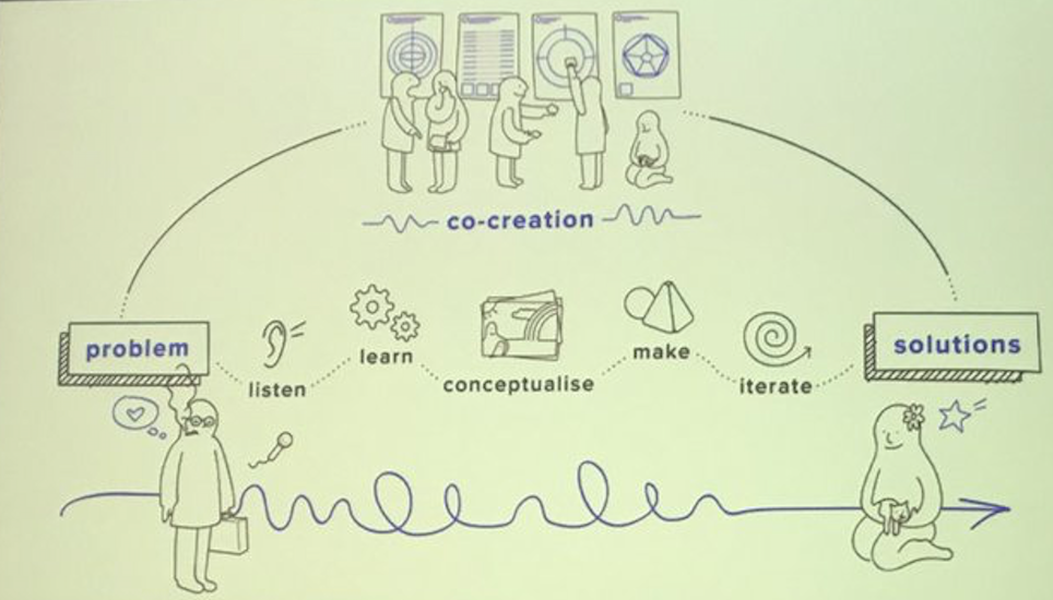 Image from presentation at DesYign for youth information service design